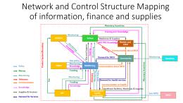 Complex network3